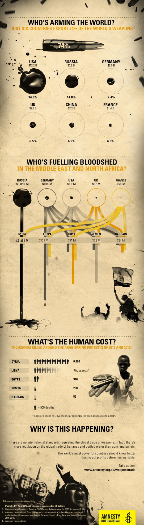 """Quem enche o Mundo de Armas / Quais os países """"desenvolvidos e abastados"""""""
